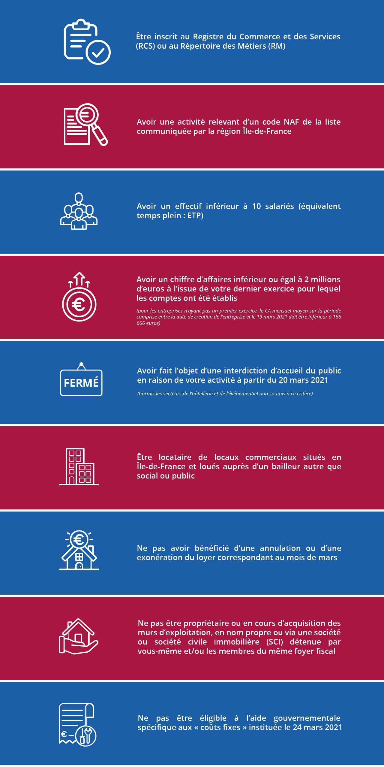 Aide au loyer reconduite, liste illustrée des critères d'éligibilité pour obtenir l'aide au loyer pour mars 2021